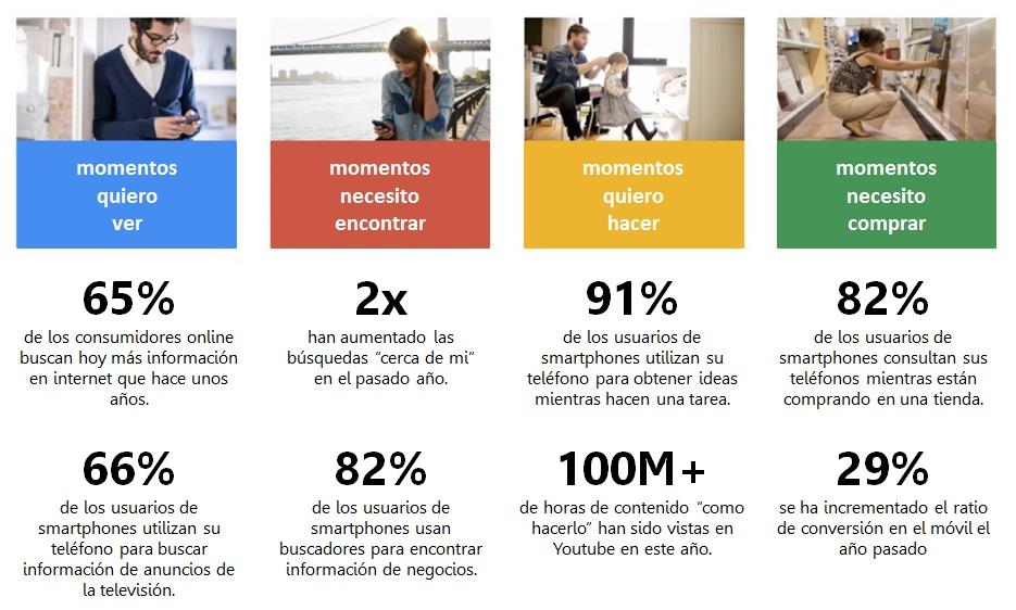 micro-momentos-de-Google