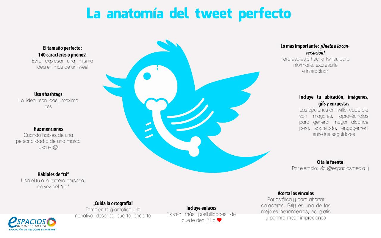 Conoce la anatomía del tweet perfecto - Espacios de México Espacios ...