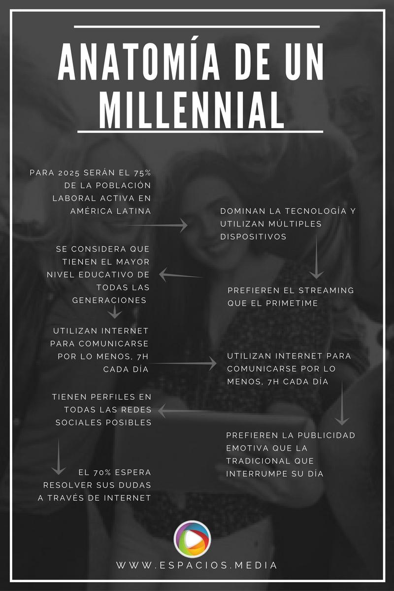millennials-clientes-potenciales-ecommerce