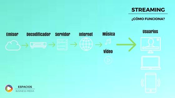 que-es-el-streaming-y-como-funciona