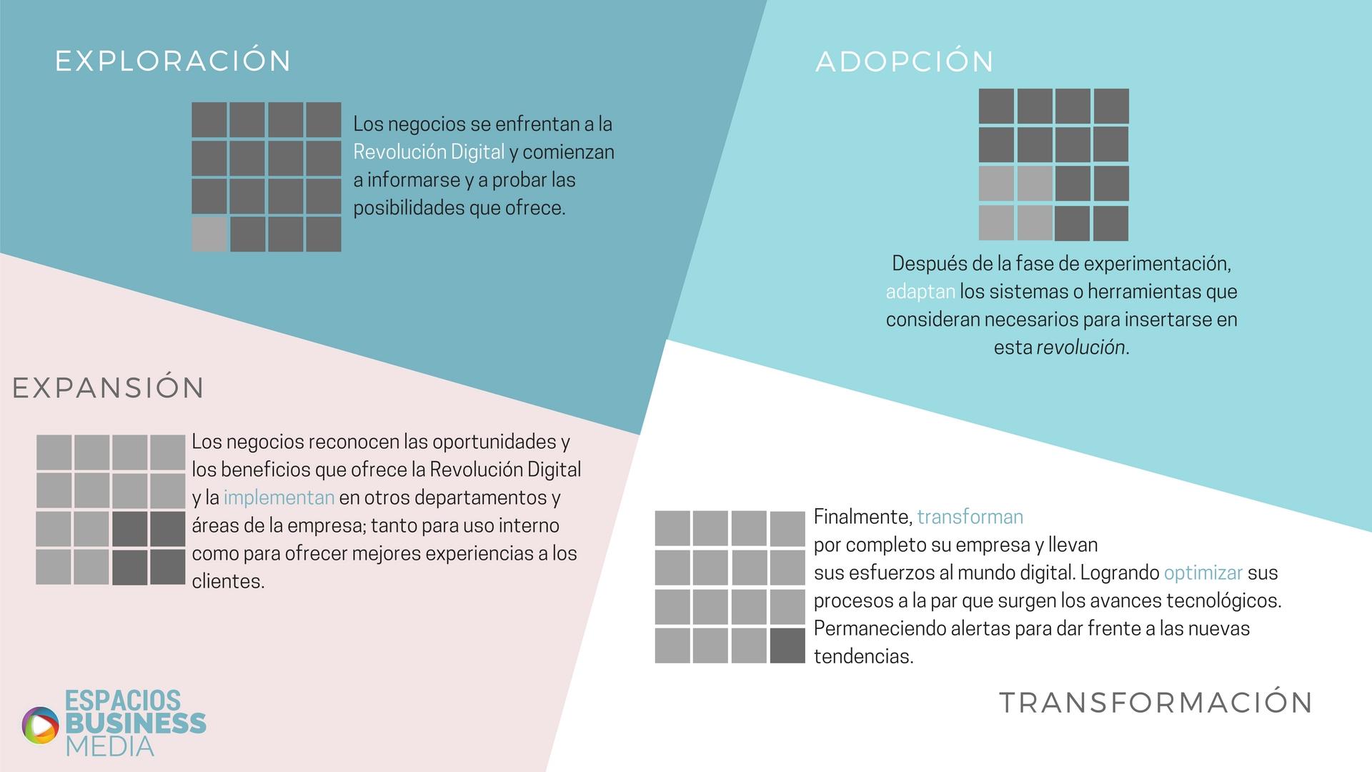 transformacion-digital-de-las-empresas-revolucion-digital-como-llevar-mi-empresa-al-mundo-digital