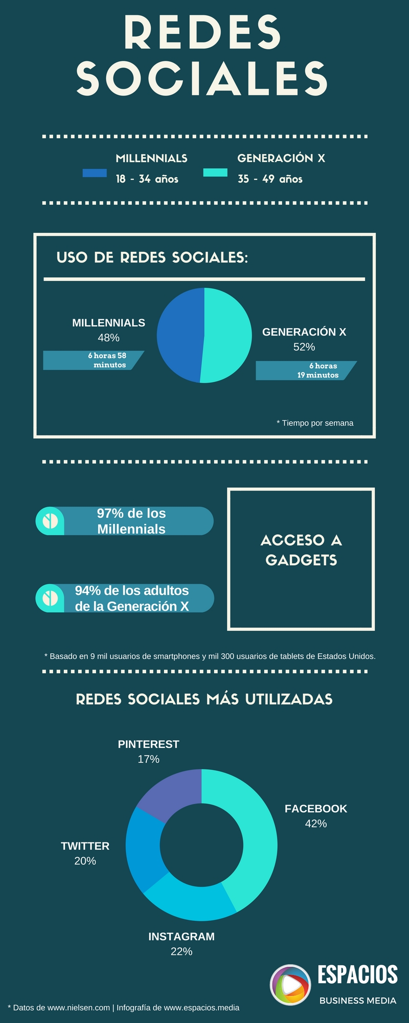 Uso de las Redes Sociales - Millennials - Generación X