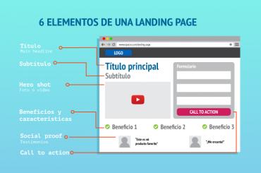 ¿Qué elementos debe tener una landing page?